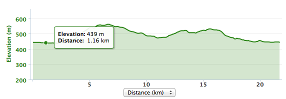 Elevation profile of bike portion.
